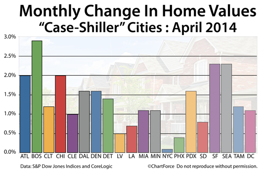 Case-Shiller Index: In April, home values rose in all of the 20 Case-Shiller Index-tracked cities